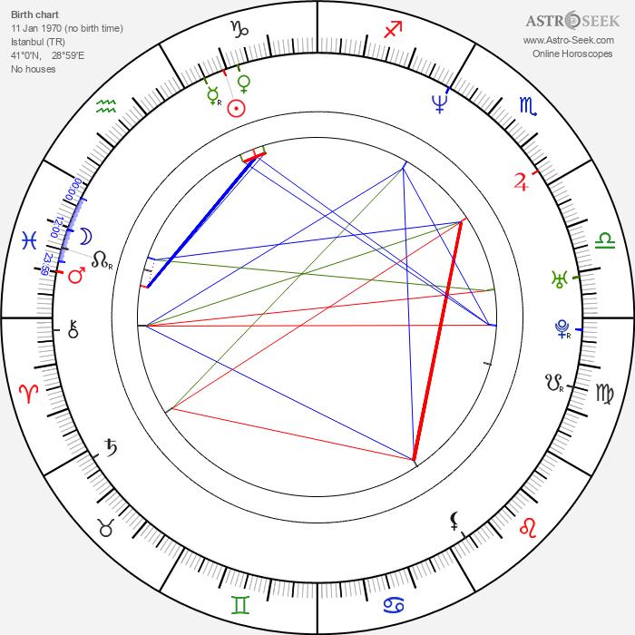 Mustafa Sandal - Astrology Natal Birth Chart