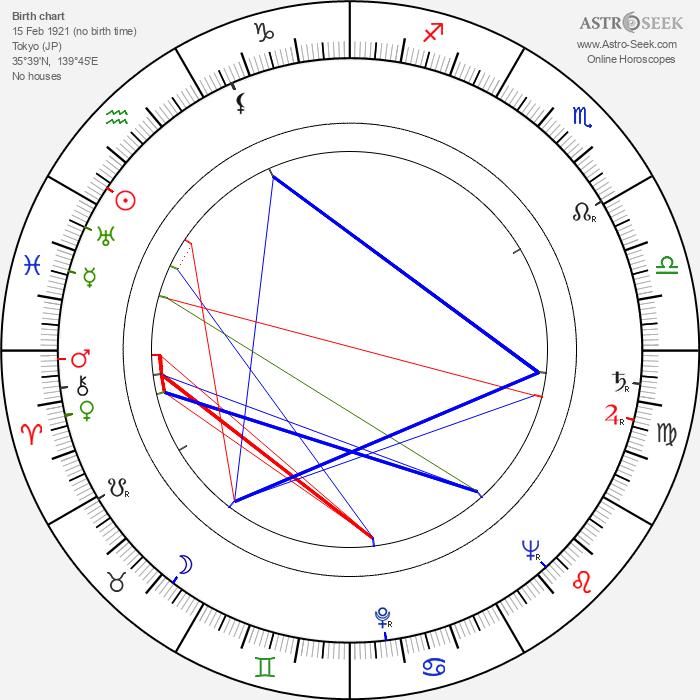 Mutsuko Sakura - Astrology Natal Birth Chart
