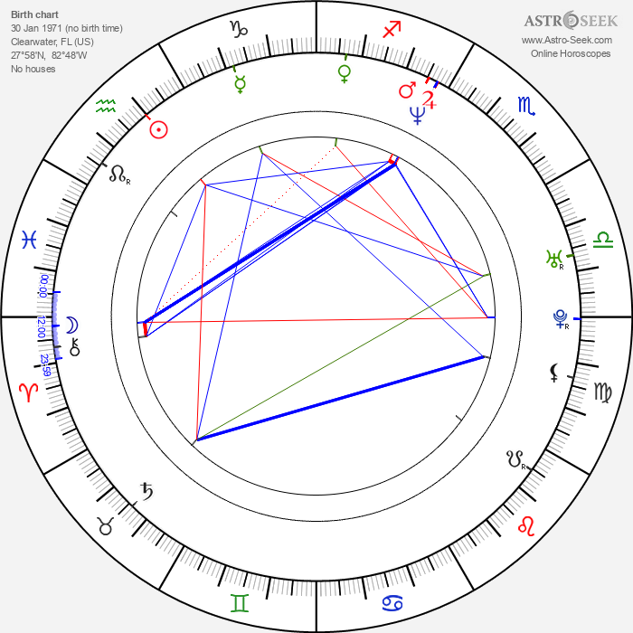 Myk Watford - Astrology Natal Birth Chart