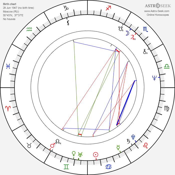 Mykhailo Illienko - Astrology Natal Birth Chart