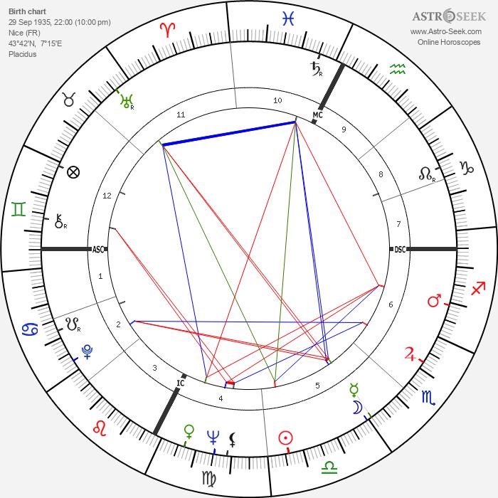Mylène Demongeot - Astrology Natal Birth Chart