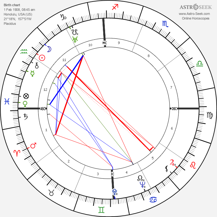 Myles Fukanaiga - Astrology Natal Birth Chart