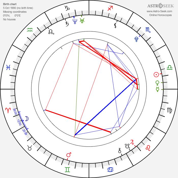 Myles Jeffrey - Astrology Natal Birth Chart