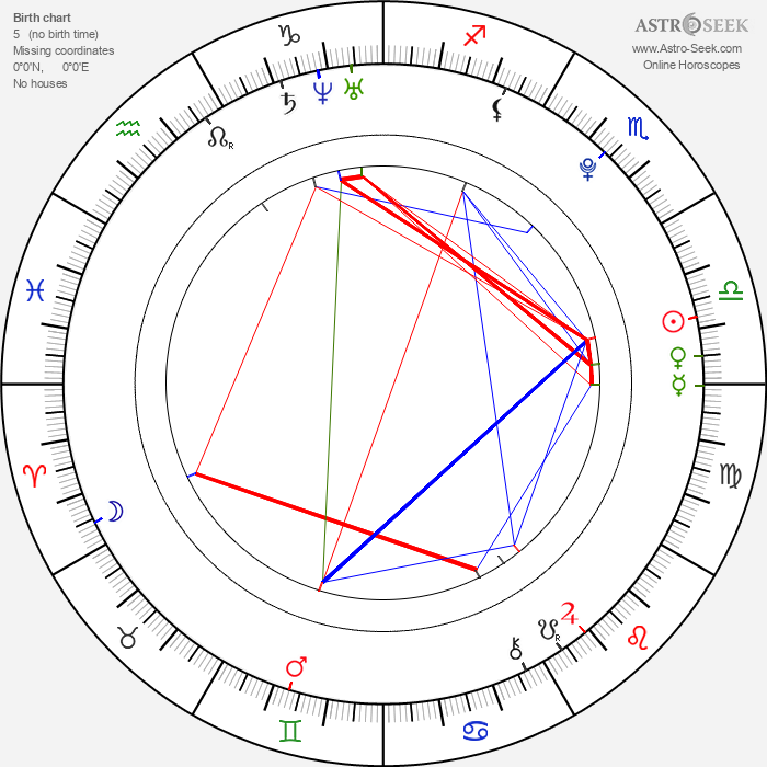 Myles Jeffrey - Astrology Natal Birth Chart
