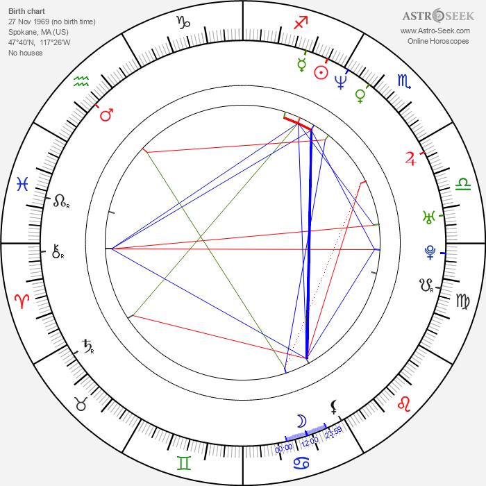 Myles Kennedy - Astrology Natal Birth Chart