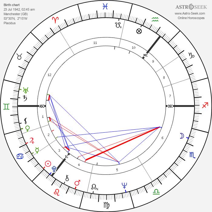 Myra Hindley - Astrology Natal Birth Chart