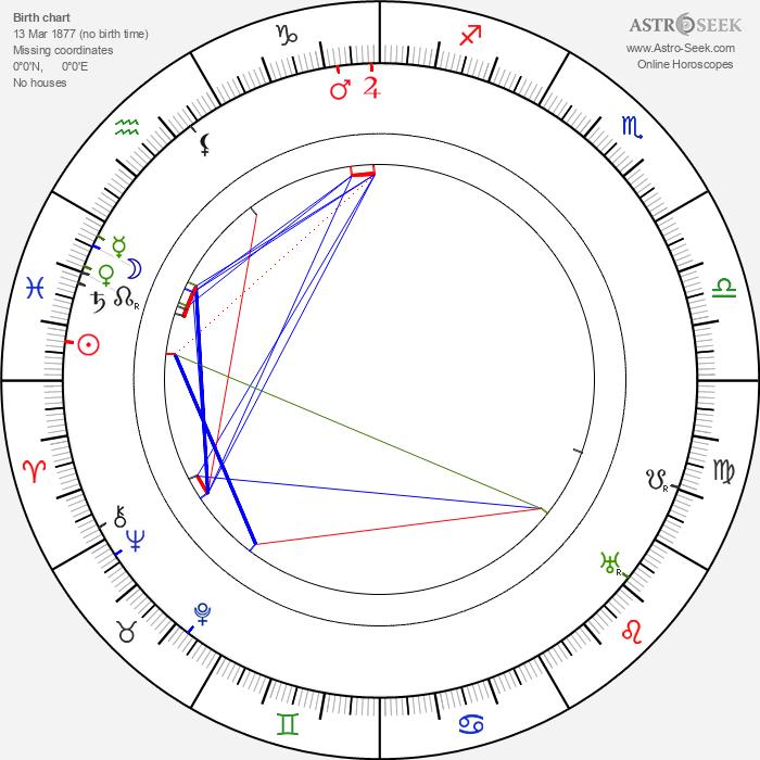 Myra Keaton - Astrology Natal Birth Chart