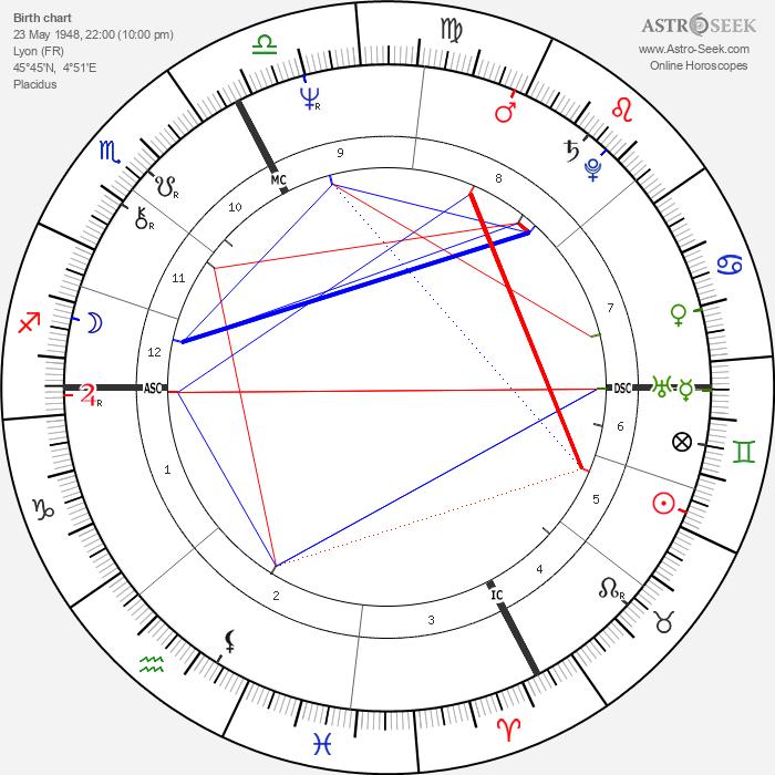 Myriam Boyer - Astrology Natal Birth Chart