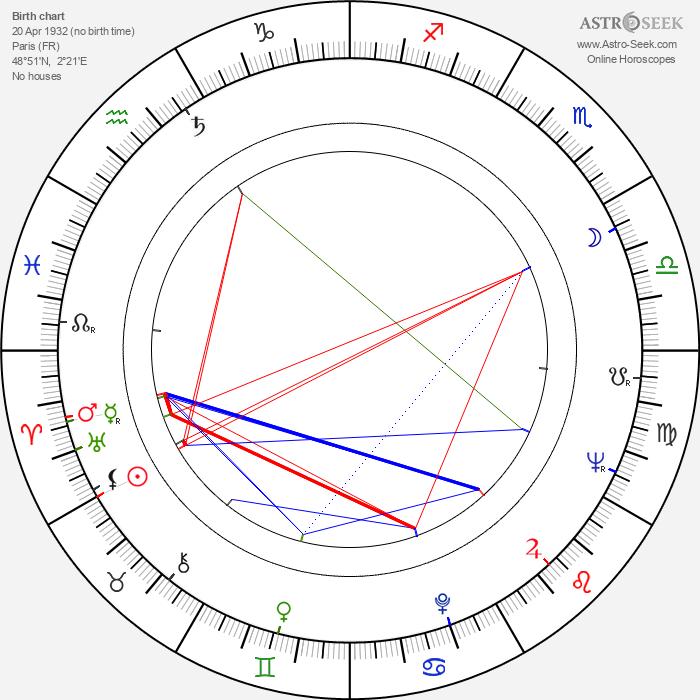 Myriam Bru - Astrology Natal Birth Chart