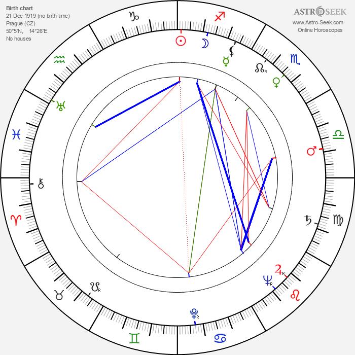 Myrtil Frída - Astrology Natal Birth Chart