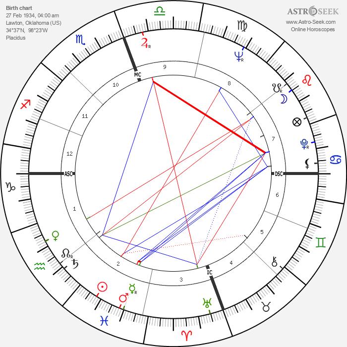 N. Scott Momaday - Astrology Natal Birth Chart