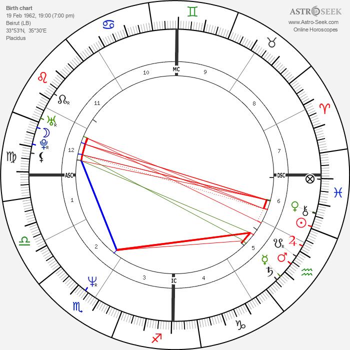 Nabila Khashoggi - Astrology Natal Birth Chart