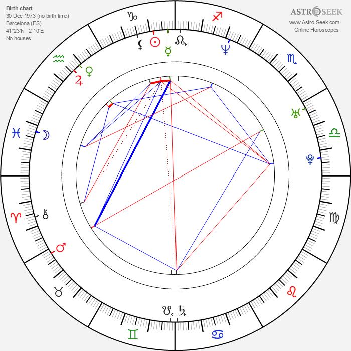 Nacho Vidal - Astrology Natal Birth Chart