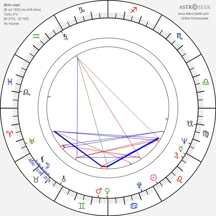 Nacke Johansson - Astrology Natal Birth Chart