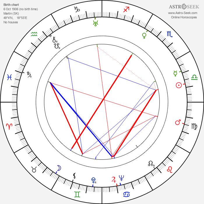 Naďa Hejná - Astrology Natal Birth Chart