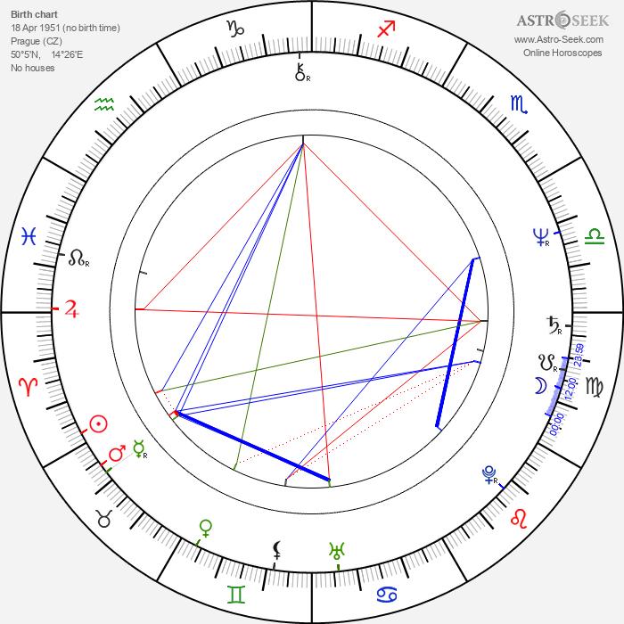 Naďa Konvalinková - Astrology Natal Birth Chart