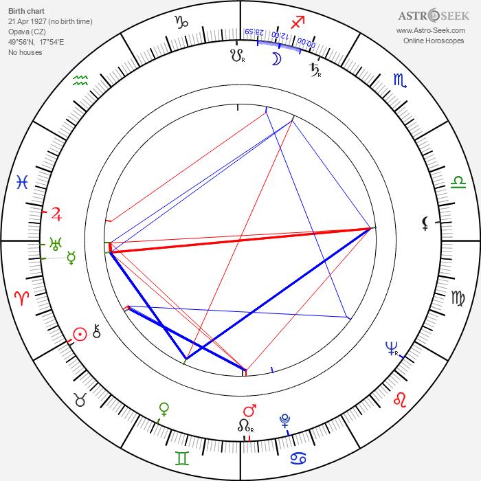 Naďa Kotršová - Astrology Natal Birth Chart