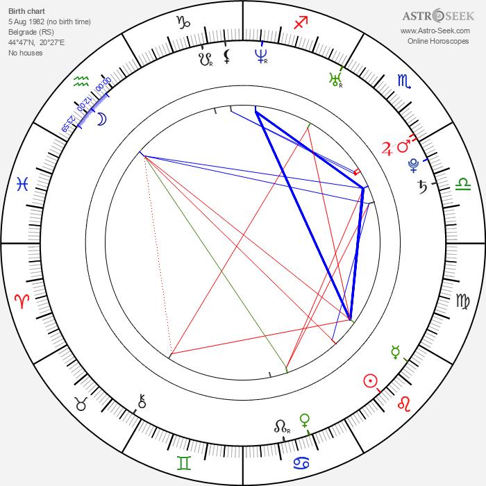 Nada Macankovic - Astrology Natal Birth Chart