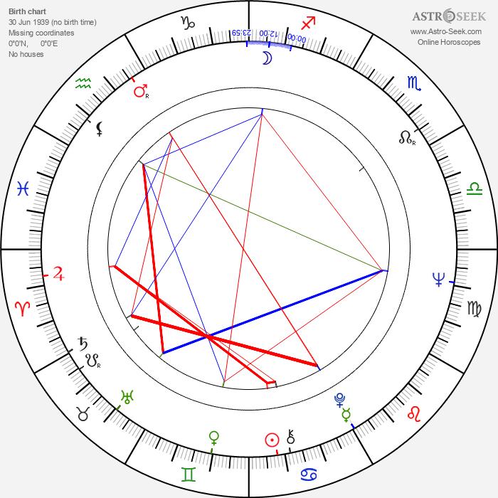 Naďa Urbánková - Astrology Natal Birth Chart