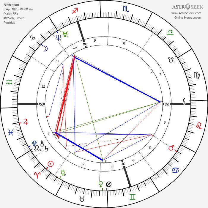Nadar - Astrology Natal Birth Chart