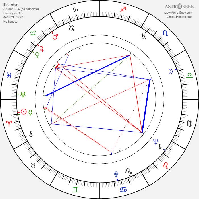 Naděžda Chmelařová - Astrology Natal Birth Chart