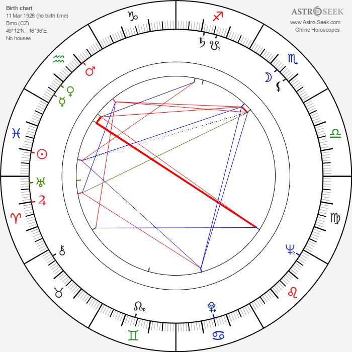 Naděžda Gajerová - Astrology Natal Birth Chart