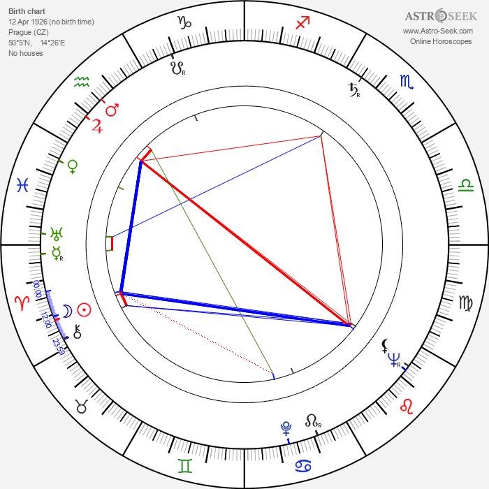 Naděžda Letenská - Astrology Natal Birth Chart
