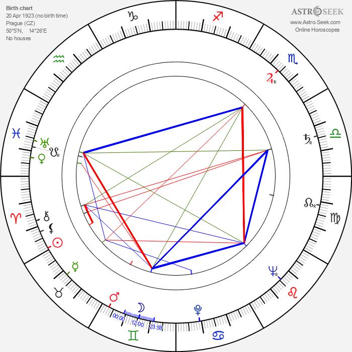 Naděžda Sobotková - Astrology Natal Birth Chart