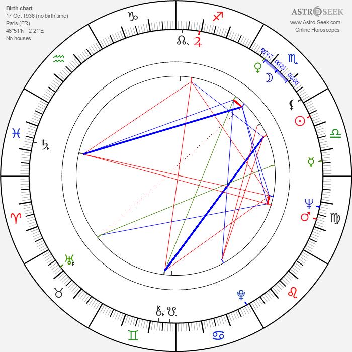 Nadia Barentin - Astrology Natal Birth Chart