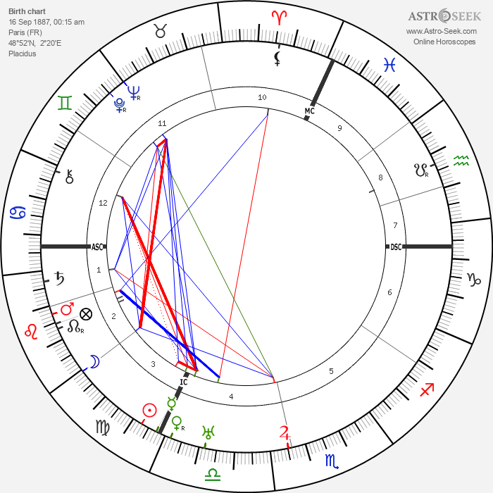 Nadia Boulanger - Astrology Natal Birth Chart