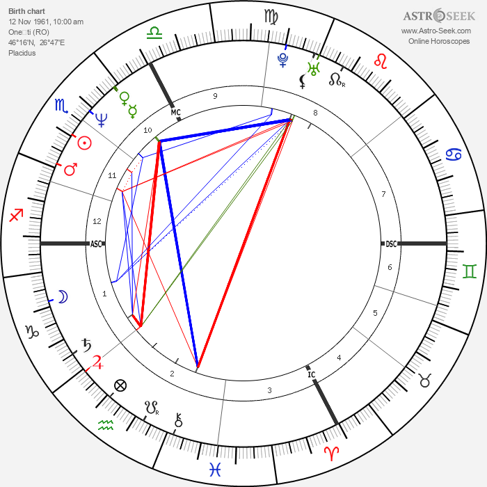Nadia Comaneci - Astrology Natal Birth Chart