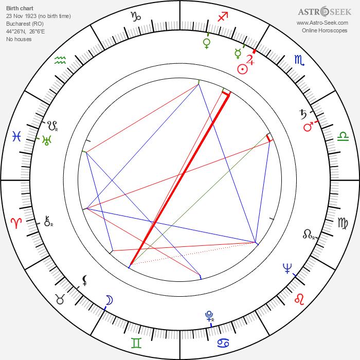 Nadia Gray - Astrology Natal Birth Chart