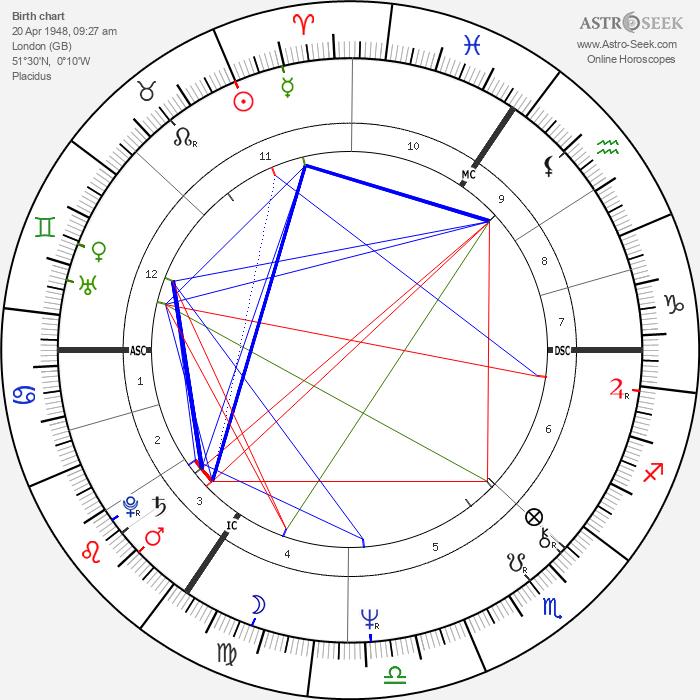 Nadia Potts - Astrology Natal Birth Chart