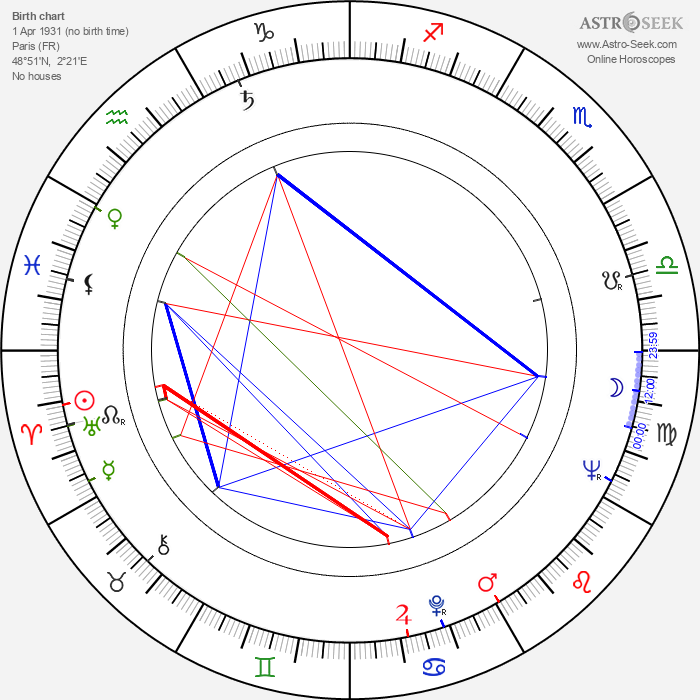 Nadine Basile - Astrology Natal Birth Chart