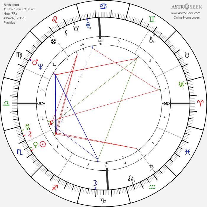 Nadine Trintignant - Astrology Natal Birth Chart