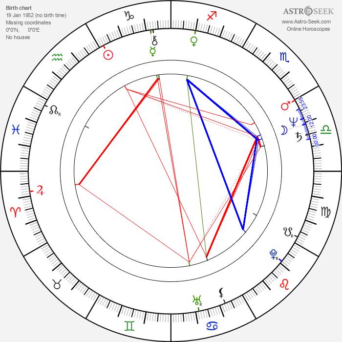 Nadiuska - Astrology Natal Birth Chart
