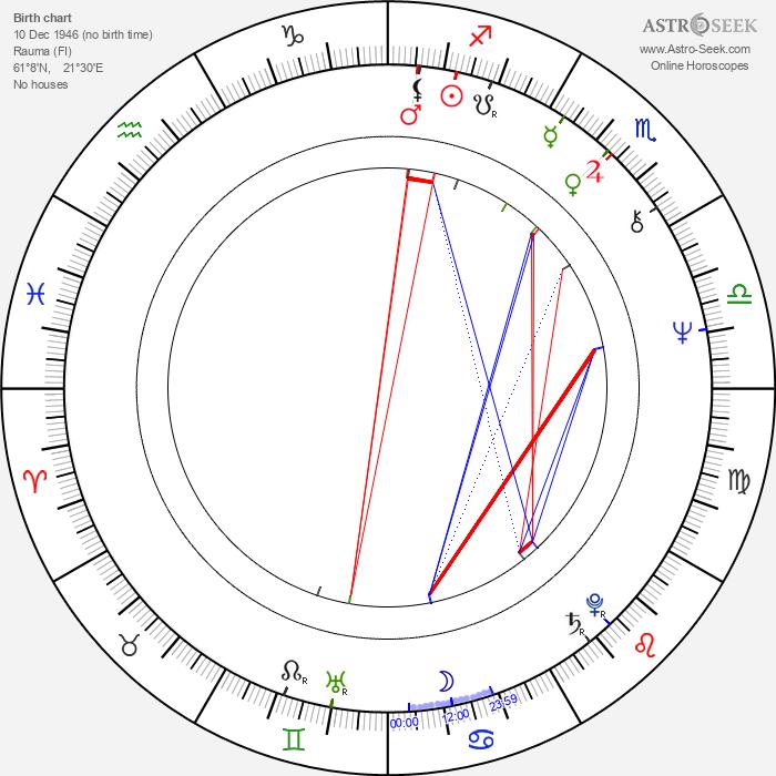 Nadja Pyykkö - Astrology Natal Birth Chart