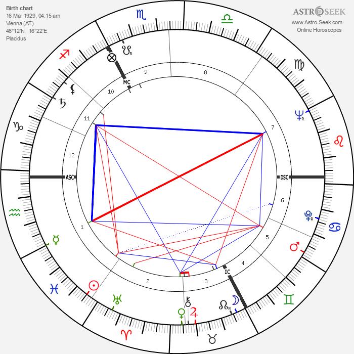 Nadja Tiller - Astrology Natal Birth Chart