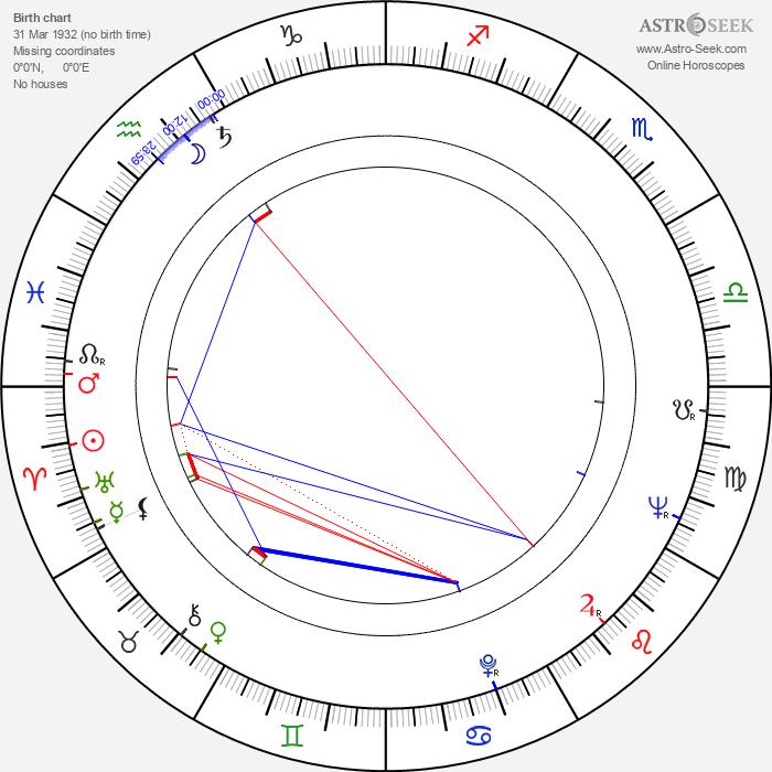 Nagisa Ôshima - Astrology Natal Birth Chart
