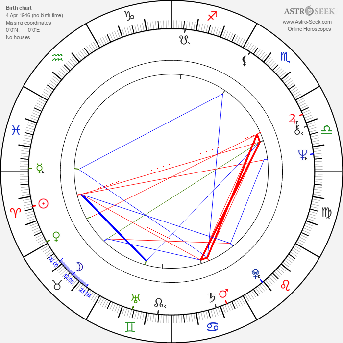 Nagwa Ibrahim - Astrology Natal Birth Chart