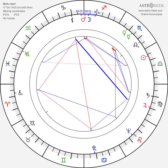 Naicho Petrov - Astrology Natal Birth Chart