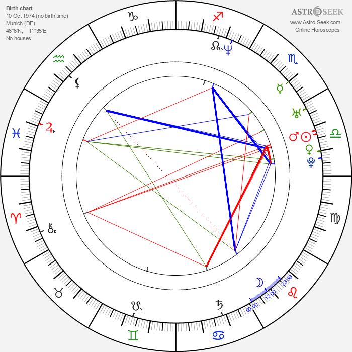 Naike Rivelli - Astrology Natal Birth Chart