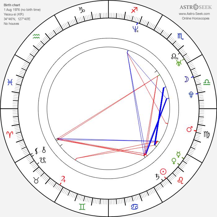 Nam-jin Kim - Astrology Natal Birth Chart