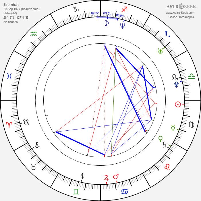 Namie Amuro - Astrology Natal Birth Chart