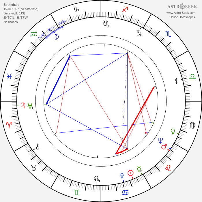 Nan Martin - Astrology Natal Birth Chart