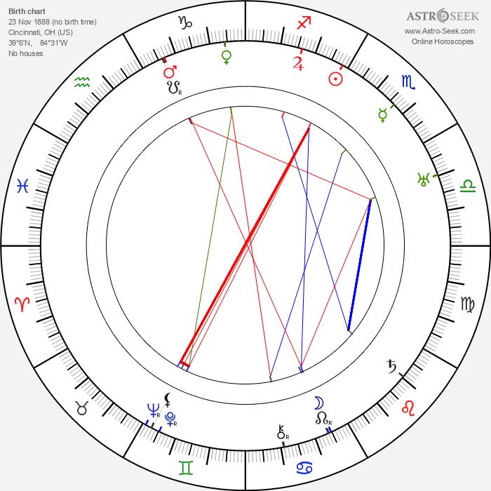 Nana Bryant - Astrology Natal Birth Chart