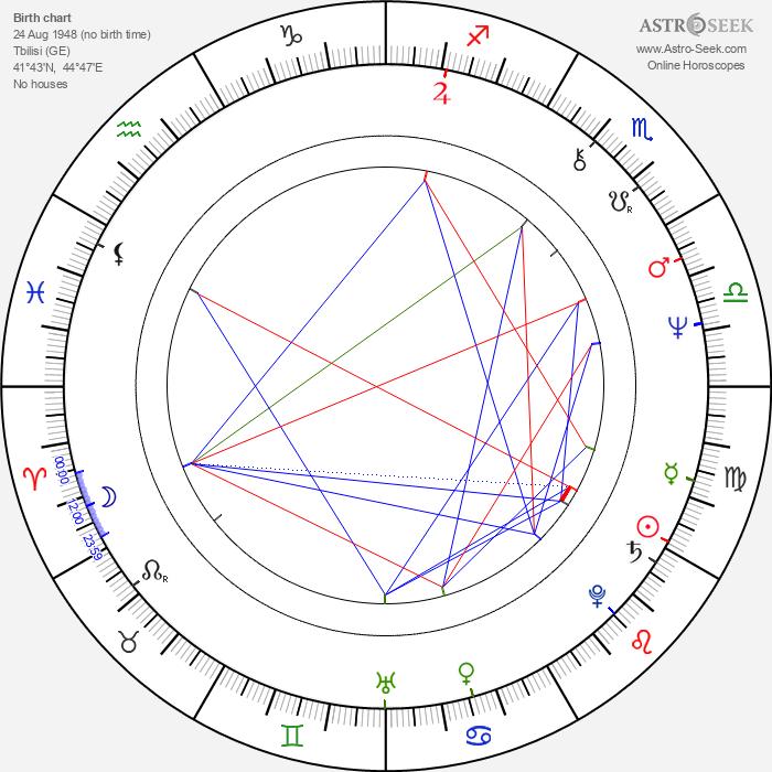 Nana Dzhordzhadze - Astrology Natal Birth Chart