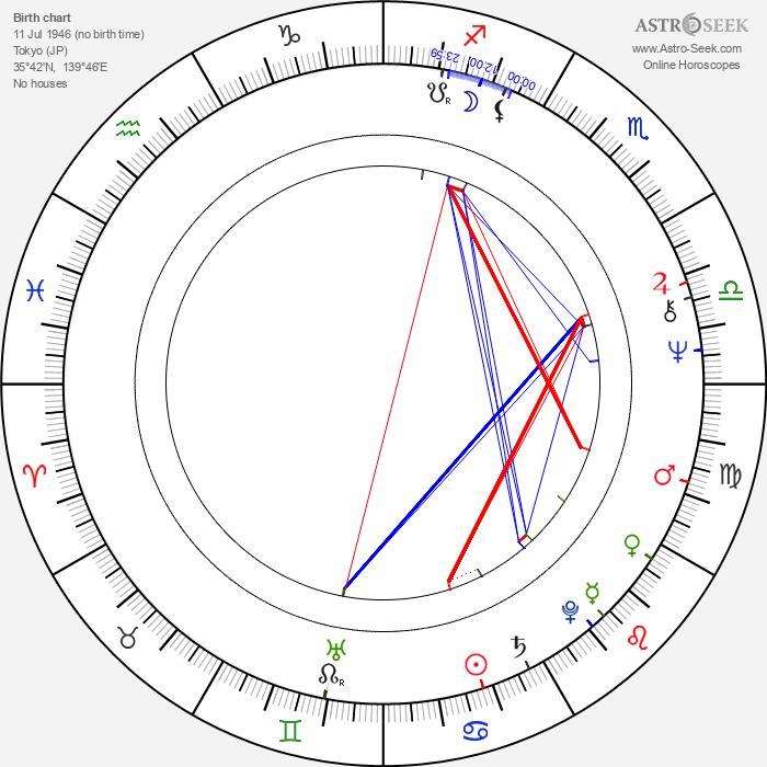 Nana Kinomi - Astrology Natal Birth Chart