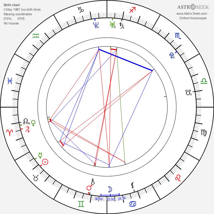Nana Kitade - Astrology Natal Birth Chart