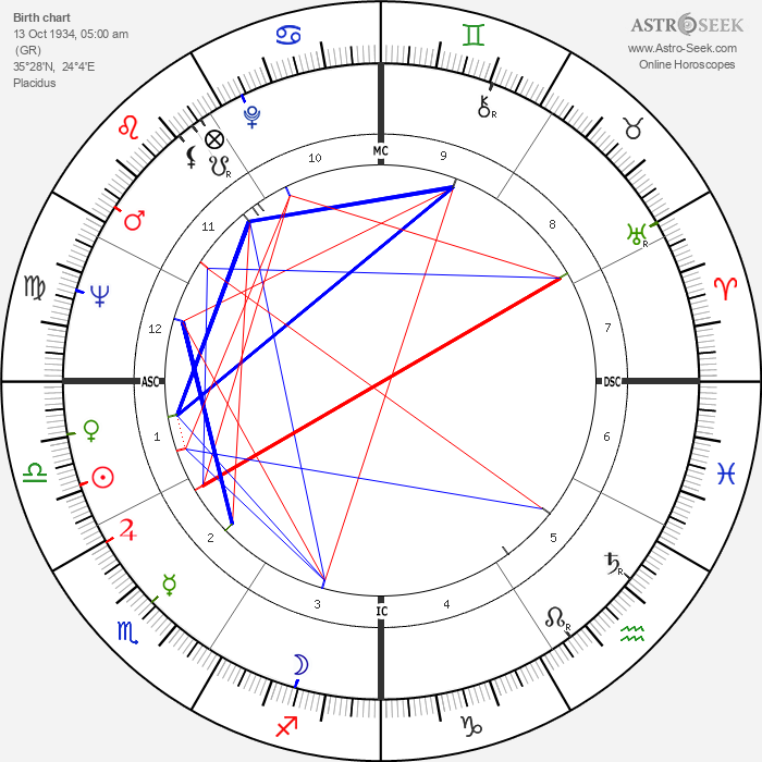 Nana Mouskouri - Astrology Natal Birth Chart